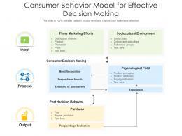 Consumer Behavior Model For Effective Decision Making