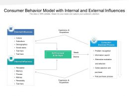 Consumer Behavior Model With Internal And External Influences