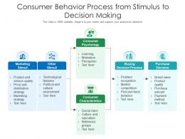 Consumer Behavior Process From Stimulus To Decision Making