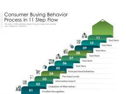 Consumer Buying Behavior Process In 11 Step Flow