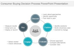 Consumer Buying Decision Process Powerpoint Presentation
