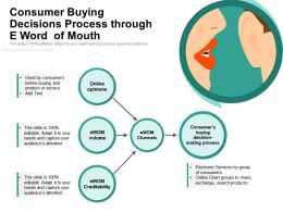 Consumer Buying Decisions Process Through E Word Of Mouth