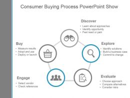 Consumer Buying Process Powerpoint Show