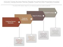 Consumer Custody Business Planning Template Powerpoint Slide Presentation Examples