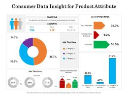 Consumer Data Insight For Product Attribute