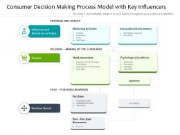 Consumer Decision Making Process Model With Key Influencers