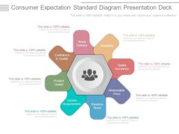 Consumer Expectation Standard Diagram Presentation Deck
