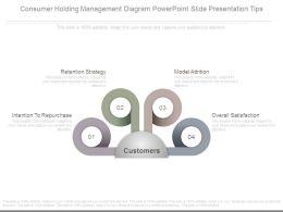Consumer Holding Management Diagram Powerpoint Slide Presentation Tips