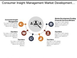 Consumer Insight Management Market Development Funding Financial Services Affiliates Cpb