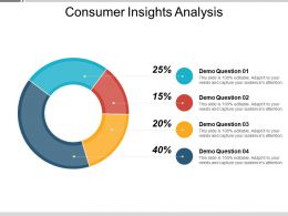 Consumer Insights Analysis