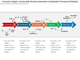 Consumer Insights Journey Map Showing Awareness Consideration Purchase And Retention