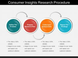 Consumer Insights Research Procedure