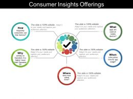 Consumer Insights Retail Strategy