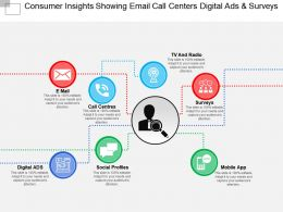 Consumer Insights Showing Email Call Centers Digital Ads And Surveys