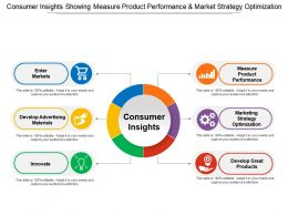 Consumer Insights Showing Measure Product Performance And Market Strategy Optimization