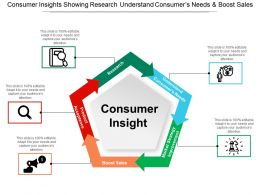 Consumer Insights Showing Research Understand Consumers Needs And Boost Sales