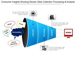 Consumer Insights Showing Review Sites Collection Processing And Analysis