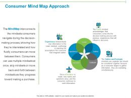 Consumer Mind Map Approach Ppt Powerpoint Presentation Infographics Introduction