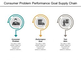 Consumer Problem Performance Goal Supply Chain Risk Management Cpb