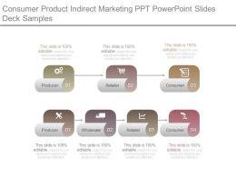 Consumer Product Indirect Marketing Ppt Powerpoint Slides Deck Samples