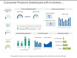 Consumer Products Dashboard With Inventory Turnover Product Sold Rate