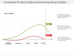 Consumer Products Lifecycle Showing Trend Of Sales And Profits