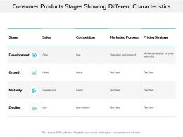 Consumer Products Stages Showing Different Characteristics