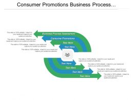 Consumer Promotions Business Process Assessment Strategic Marketing Creativity Management Cpb
