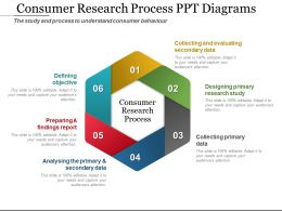 Consumer Research Process Ppt Diagrams