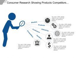 Consumer Research Showing Products Competitors Customers