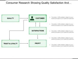 Consumer Research Showing Quality Satisfaction And Profit