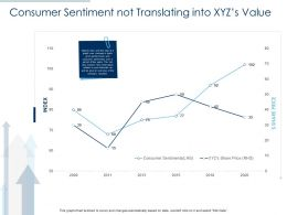 Consumer Sentiment Not Translating Into Xyzs Value Ppt Template