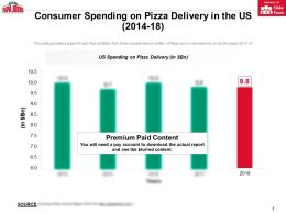 Consumer Spending On Pizza Delivery In The Us 2014-18