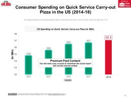 Consumer Spending On Quick Service Carry Out Pizza In The Us 2014-18