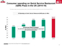 Consumer Spending On Quick Service Restaurant QSR Pizza In The Us 2014-18