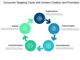 Consumer Targeting Cycle With Content Creation And Promotion