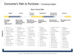 Consumers Path To Purchase Purchasing Insights Direct Sales Ppt Powerpoint Presentation Infographics