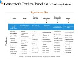 Consumers Path To Purchase Purchasing Insights Negotiation Ppt Powerpoint Presentation Show