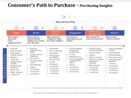 Consumers Path To Purchase Purchasing Insights Third Party Ppt Powerpoint Presentation Files