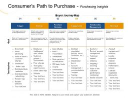 Consumers Path To Purchase Purchasing Insights Volpe Ppt Powerpoint Presentation File Icon