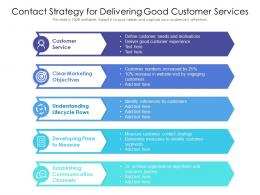 Contact Strategy For Delivering Good Customer Services