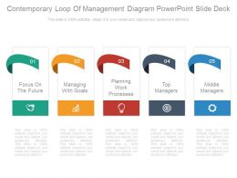 Contemporary Loop Of Management Diagram Powerpoint Slide Deck