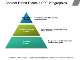 Content Brand Pyramid Ppt Infographics