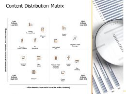 Content Distribution Matrix Organic Ppt Powerpoint Presentation Gallery Microsoft