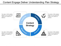 Content Engage Deliver Understanding Plan Strategy