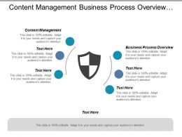 Content Management Business Process Overview Customer Management Strategy Cpb