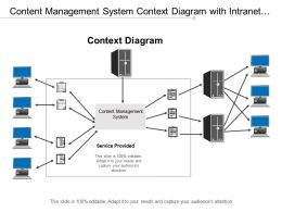 Content Management System Context Diagram With Intranet Extranet Servers