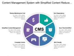 Content Management System With Simplified Content Reduce Maintenance Cost Save Efforts And Time