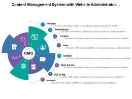 Content Management System With Website Administrator Content Data And Network