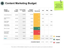 Content Marketing Budget Average Ppt Powerpoint Presentation Styles Show